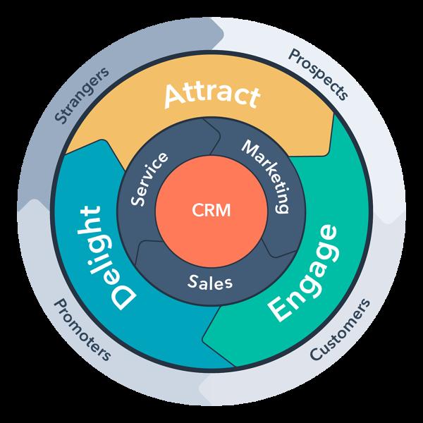 CRM y Marketing