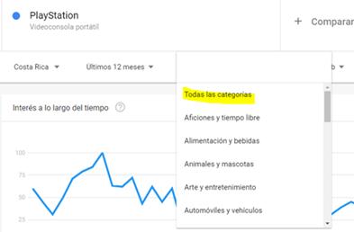 Google Trends Variable de Categoría